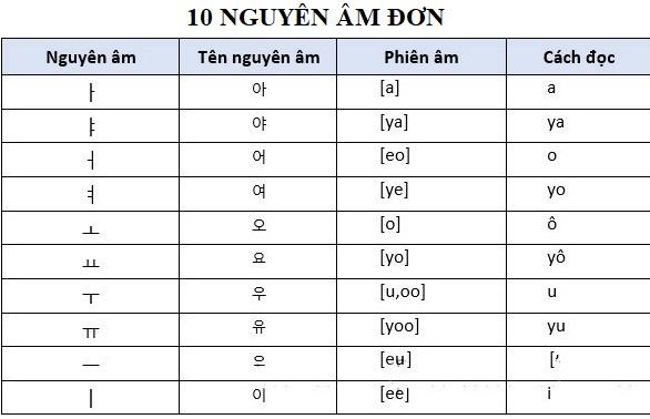 10-nguyen-am-don-tieng-han-jpg.7239