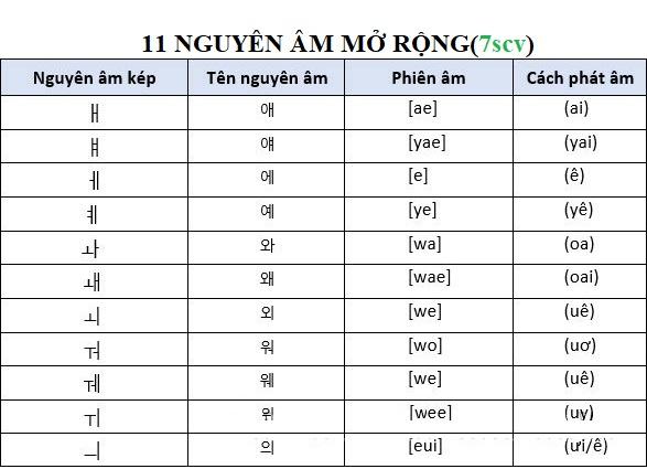 11-nguyen-am-kep-trong-tieng-han-jpg.7240
