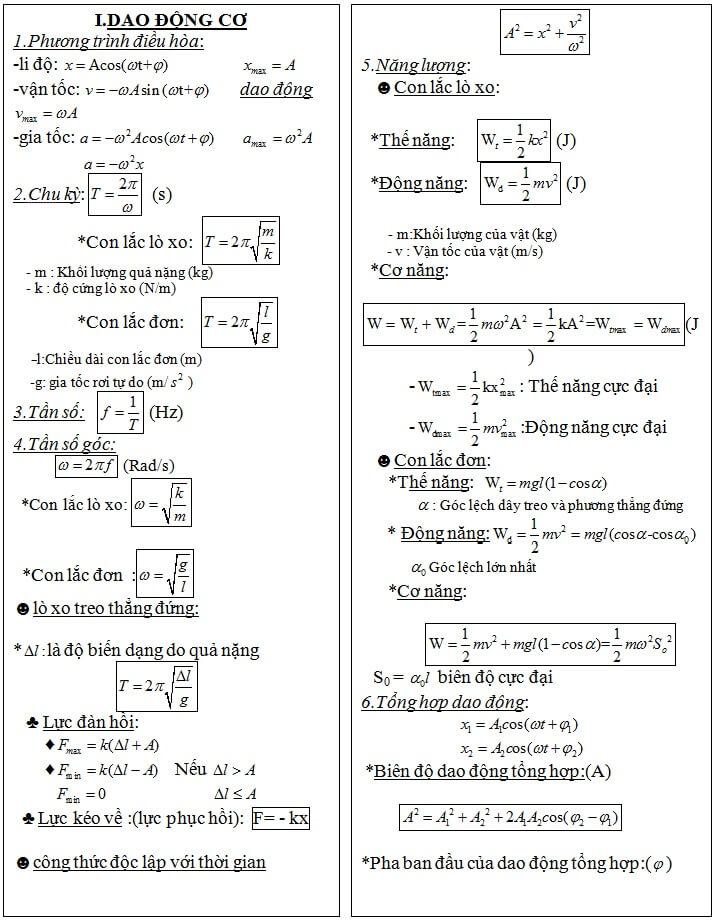 5 trang công thức vật lý lớp 12 đầy đủ các dạng (1).jpg