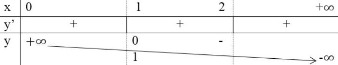 bảng biến thiên đồ thị hàm số.png