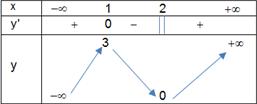 bảng biến thiên như hình vẽ.png
