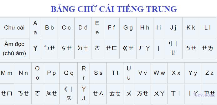 bang-chu-cai-tieng-trung-png.7219