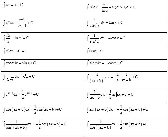 bảng công thức nguyên hàm.png