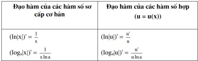 bang-dao-ham-logarit-png.8135
