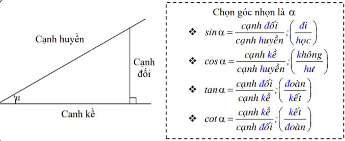 Các tỉ số lượng giác của góc nhọn trong tam giác vuông.png