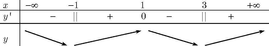 chiều biến thiên của hàm số.png