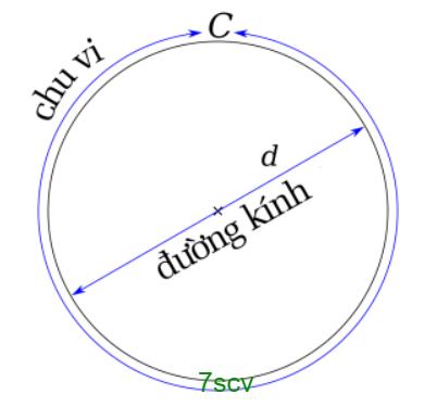 chu-vi-hinh-tron-png.7168