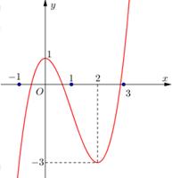 có đồ thị là đường cong như hình vẽ.png