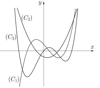 Đồ thị của các hàm số.png