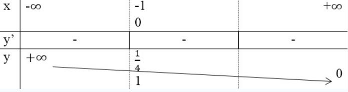 đồ thị hàm số loagrit.png