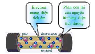 dong-dien-trong-kim-loai-jpg.5038