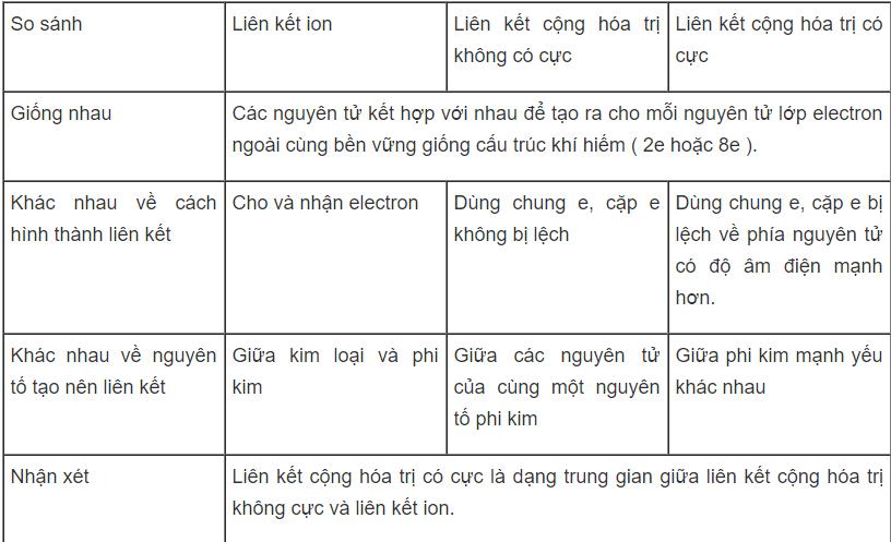 giai-bai-tap-2-sgk-hoa-hoc-10-1-png.2513