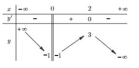 Hàm số nghịch biến trên mỗi khoảng xác định.png