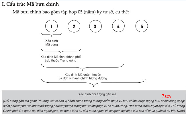 ma-buu-chinh-viet-nam-png.8933