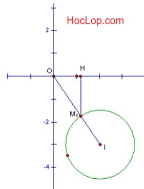 Môđun của z đạt giá trị nhỏ nhất khi và chỉ khi M thuộc đường.png