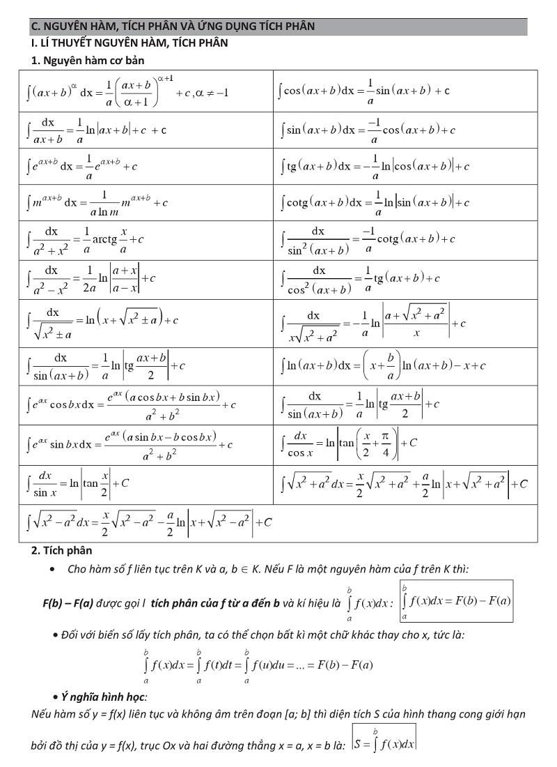 Nguyên hàm – Tích phân và ứng dụng.png