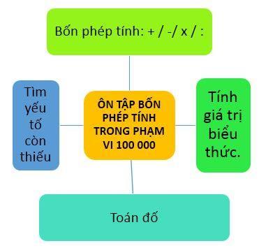 on-tap-bon-phep-tinh-trong-pham-vi-jpg.4639