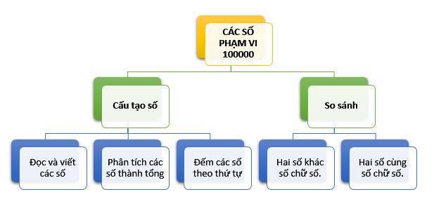 on-tap-cac-so-den-100-000-1-jpg.4640