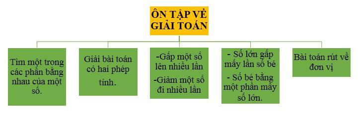 on-tap-ve-giai-toan-jpg.4637