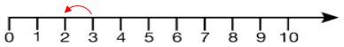 phep-tru-trong-pham-vi-3-2-jpg.4503