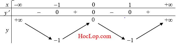 sự tương giao của đồ thị hàm sô.PNG