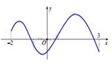 Tìm số điểm cực đại của hàm số.png