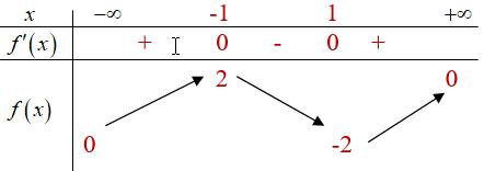 Tìm m để bất phương trình hàm số.png