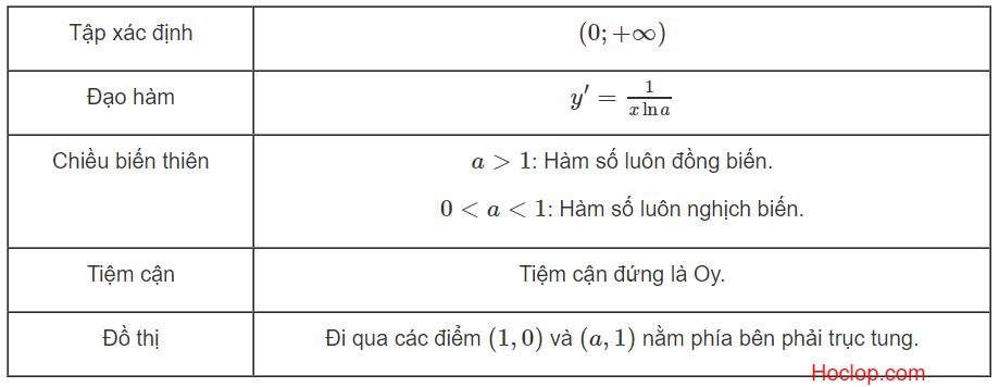 tính chất của hàm số logarit.png