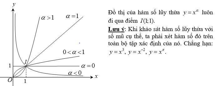 Tính chất của hàm số lũy thừa trên khoảng_1.PNG