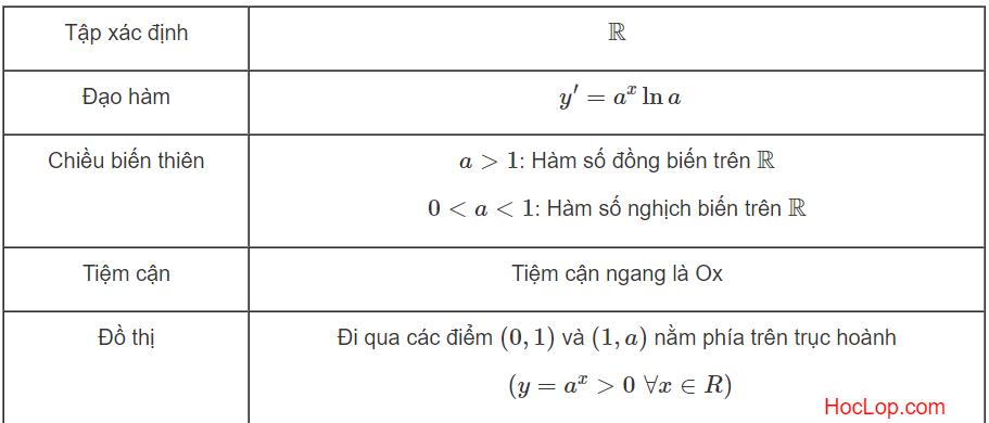 tính chất của hàm số mũ.png