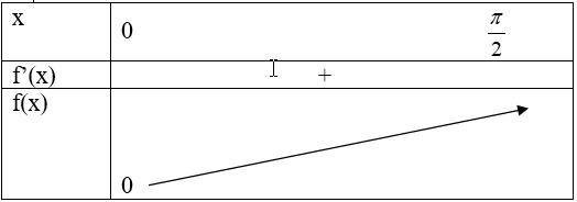 tính đơn điệu của hàm số chứng minh bất đẳng thức.png