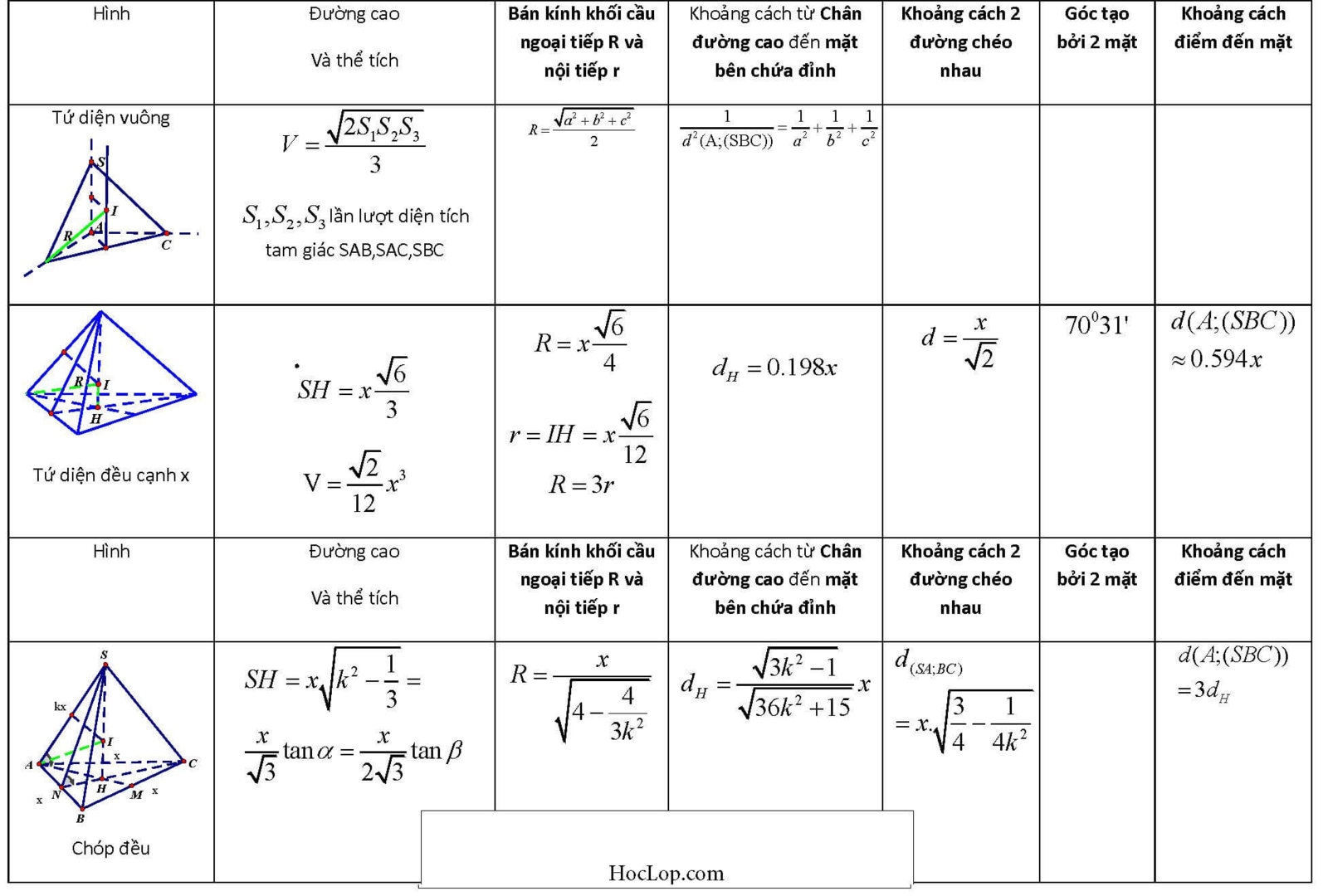 tóm tắt công thức hình học lớp 12 (1).jpg