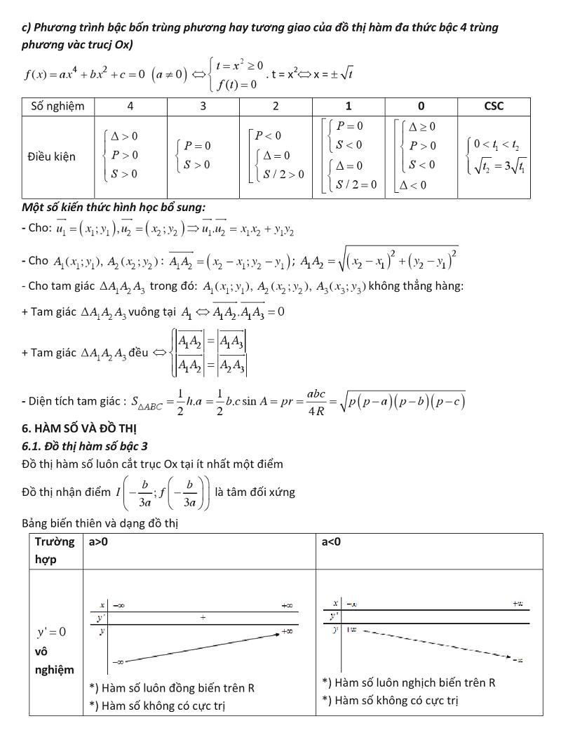 Ứng dụng đạo hàm để khảo sát và vẽ đồ thị của hàm số (11).png