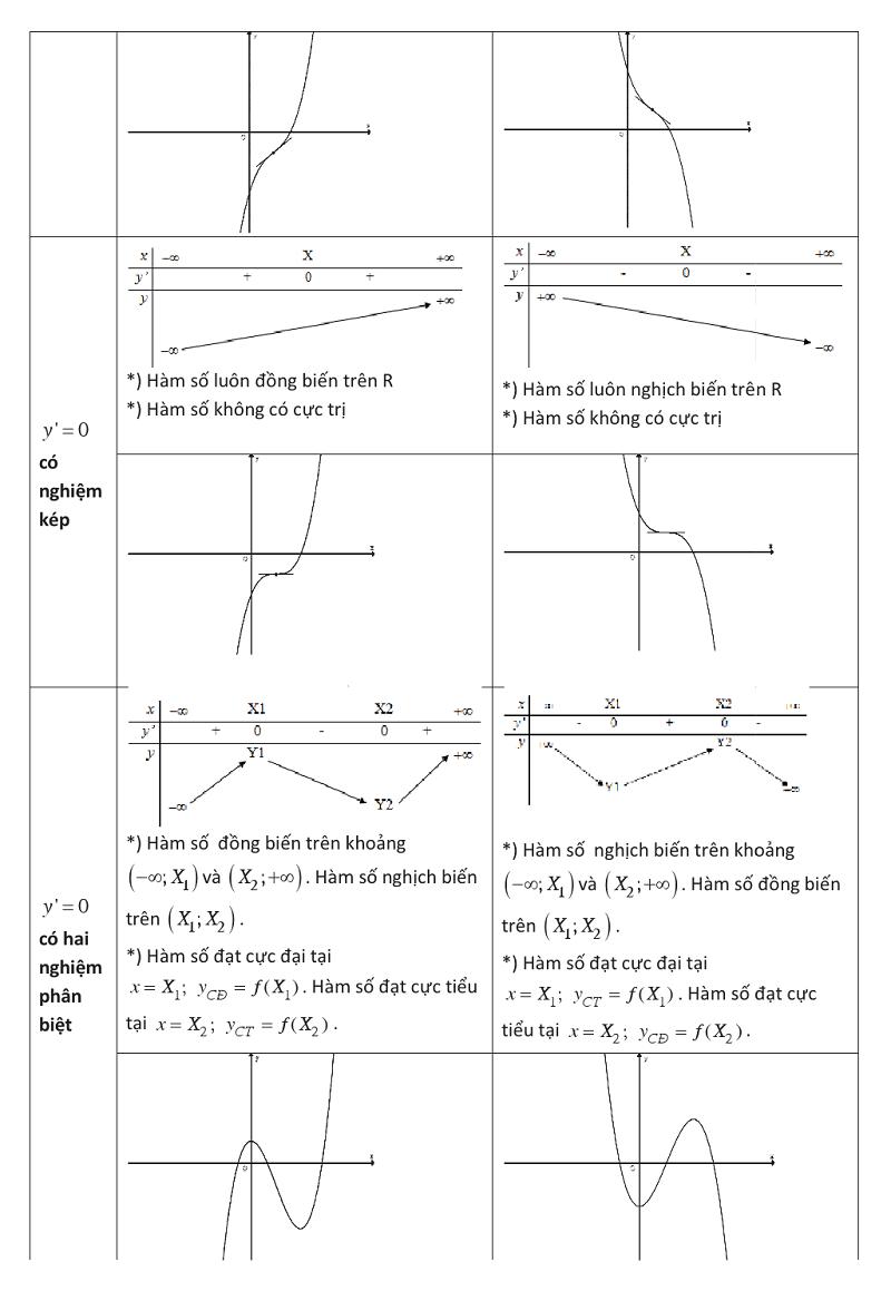 Ứng dụng đạo hàm để khảo sát và vẽ đồ thị của hàm số (12).png