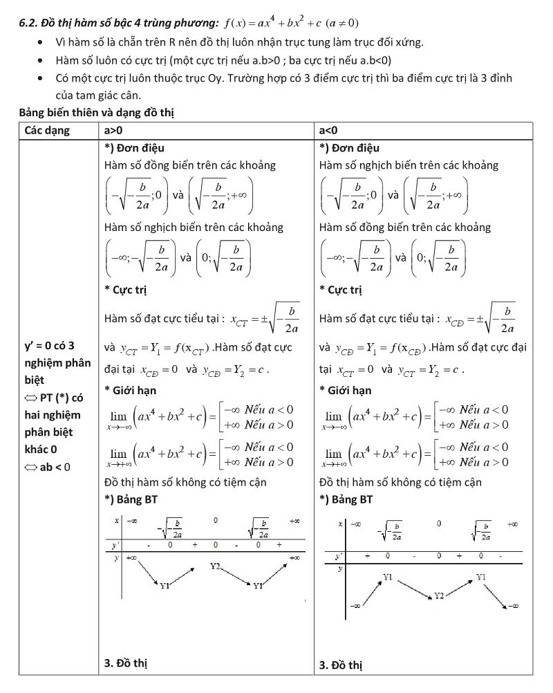 Ứng dụng đạo hàm để khảo sát và vẽ đồ thị của hàm số (13).png