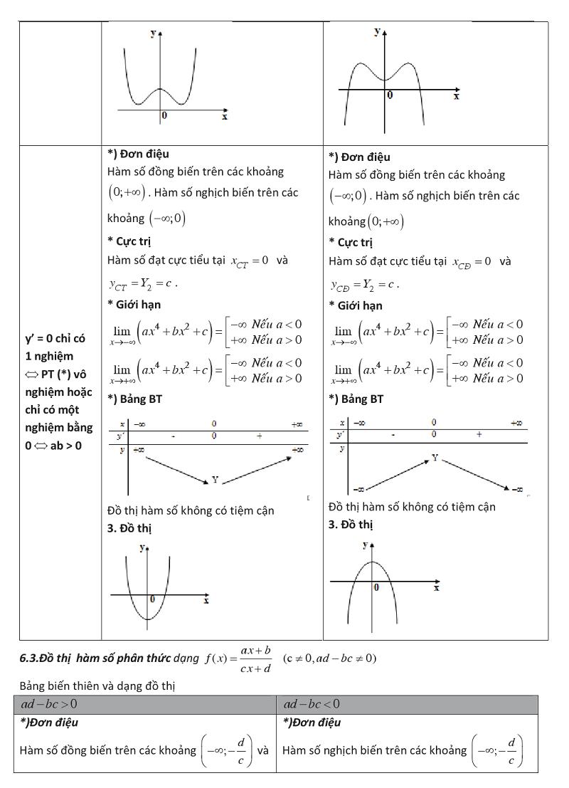Ứng dụng đạo hàm để khảo sát và vẽ đồ thị của hàm số (14).png