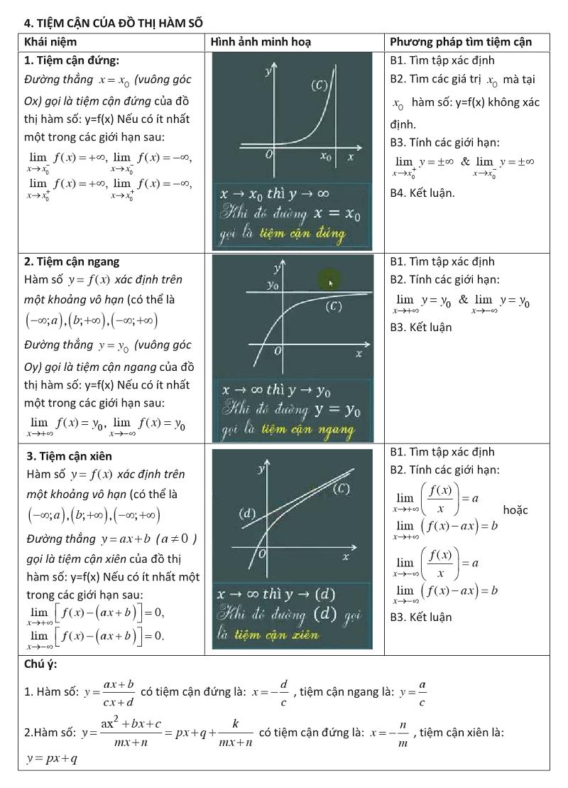 Ứng dụng đạo hàm để khảo sát và vẽ đồ thị của hàm số (8).png