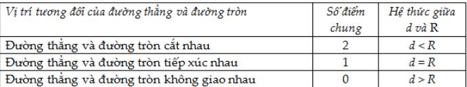 vi-tri-tuong-doi-cua-duong-thang-va-duong-tron-png.7453